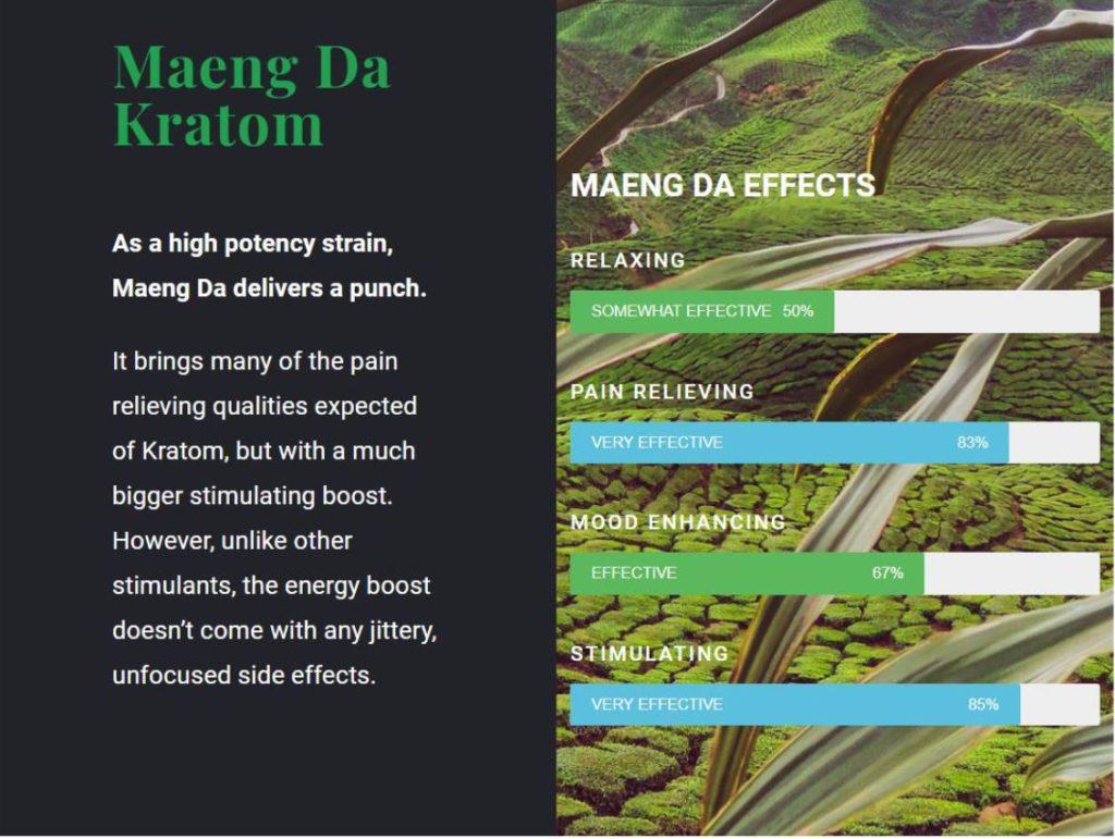 Kratom effectiveness chart